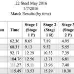 May 22 Steel results